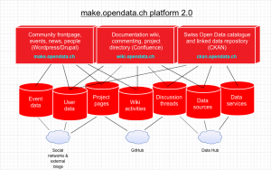 makeopendata-architecture-2.0